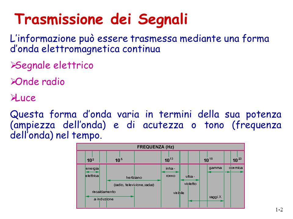 1-2 Linformazione può essere trasmessa mediante una forma donda elettromagnetica continua Segnale elettrico Onde radio Luce Questa forma donda varia i