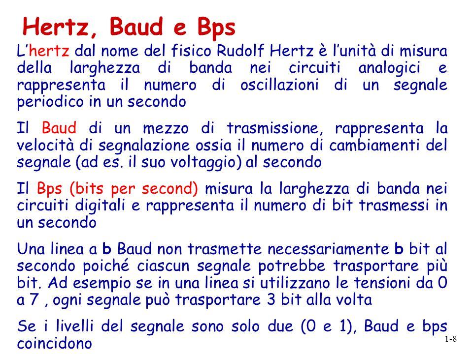 1-8 Lhertz dal nome del fisico Rudolf Hertz è lunità di misura della larghezza di banda nei circuiti analogici e rappresenta il numero di oscillazioni
