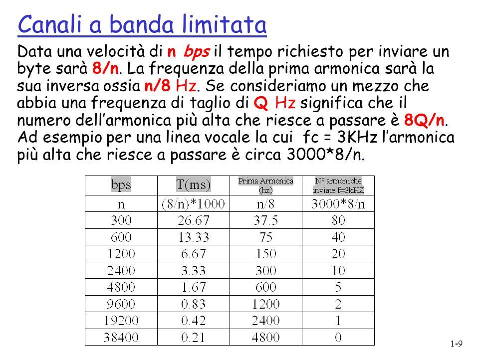 1-9 Data una velocità di n bps il tempo richiesto per inviare un byte sarà 8/n. La frequenza della prima armonica sarà la sua inversa ossia n/8 Hz. Se