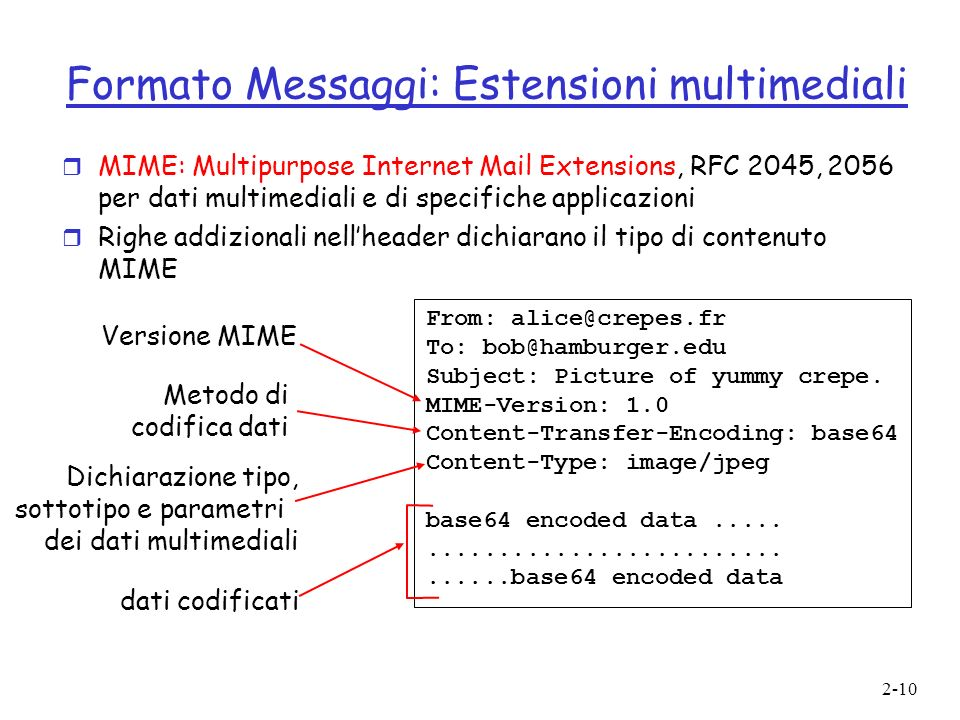 2-10 Formato Messaggi: Estensioni multimediali r MIME: Multipurpose Internet Mail Extensions, RFC 2045, 2056 per dati multimediali e di specifiche app