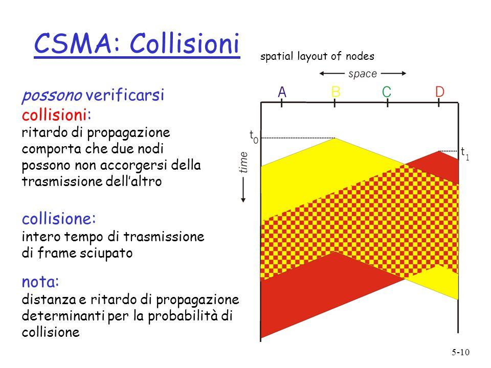 5-10 CSMA: Collisioni possono verificarsi collisioni: ritardo di propagazione comporta che due nodi possono non accorgersi della trasmissione dellaltr