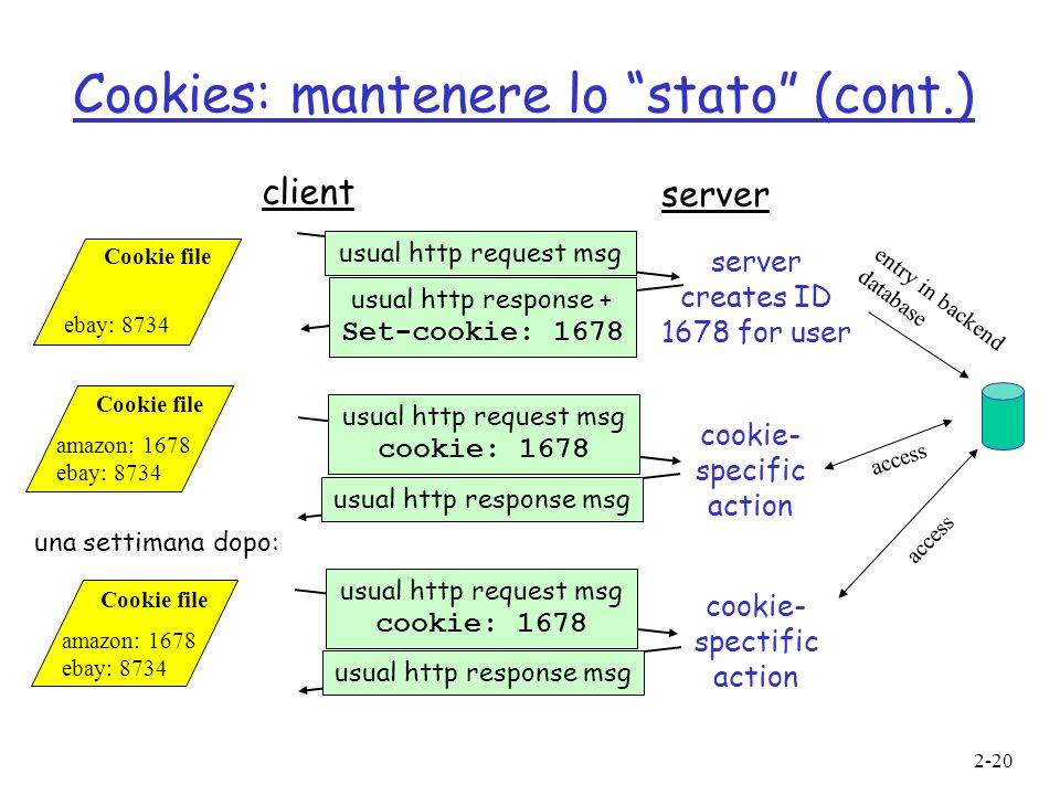 2-20 Cookies: mantenere lo stato (cont.) client server usual http request msg usual http response + Set-cookie: 1678 usual http request msg cookie: 16