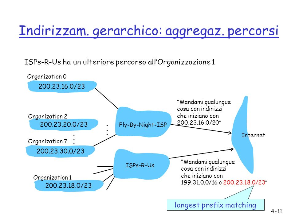 4-11 Indirizzam. gerarchico: aggregaz. percorsi ISPs-R-Us ha un ulteriore percorso allOrganizzazione 1 Mandami qualunque cosa con indirizzi che inizia