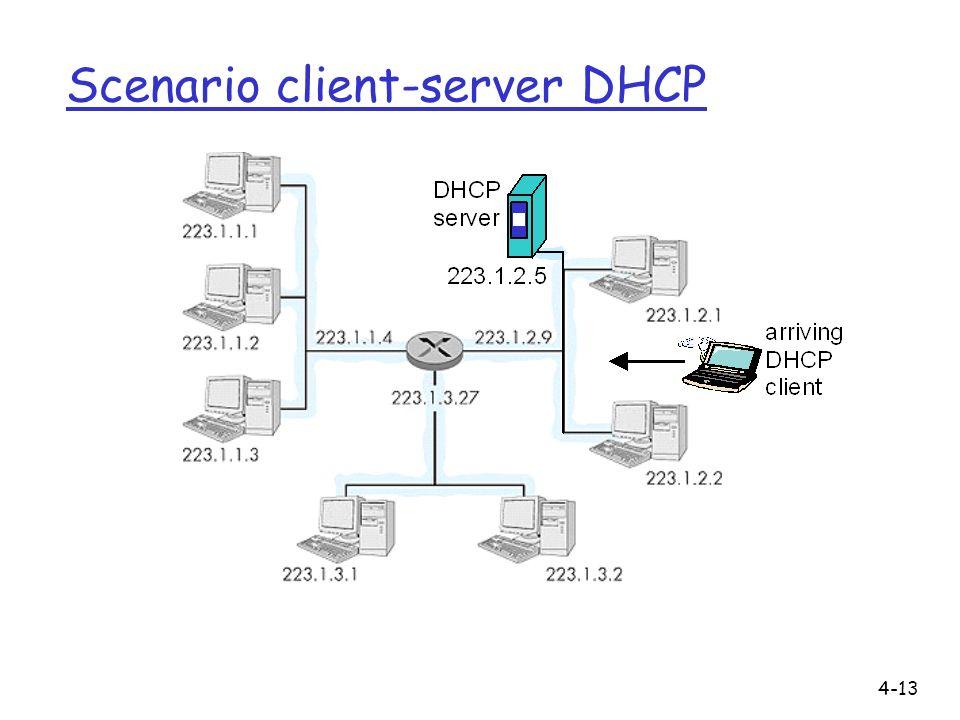 4-13 Scenario client-server DHCP