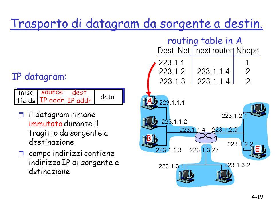 4-19 Trasporto di datagram da sorgente a destin. IP datagram: 223.1.1.1 223.1.1.2 223.1.1.3 223.1.1.4 223.1.2.9 223.1.2.2 223.1.2.1 223.1.3.2 223.1.3.