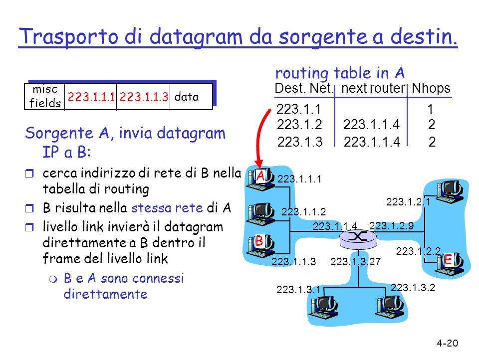 4-20 Trasporto di datagram da sorgente a destin. Sorgente A, invia datagram IP a B: r cerca indirizzo di rete di B nella tabella di routing r B risult