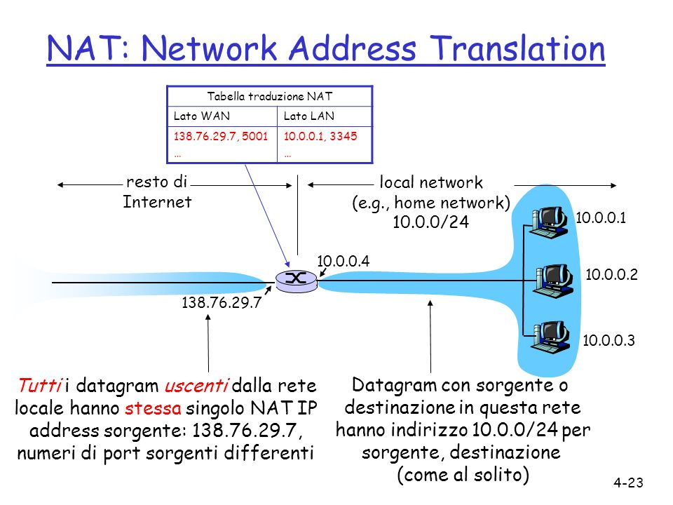 4-23 NAT: Network Address Translation 10.0.0.1 10.0.0.2 10.0.0.3 10.0.0.4 138.76.29.7 local network (e.g., home network) 10.0.0/24 resto di Internet D