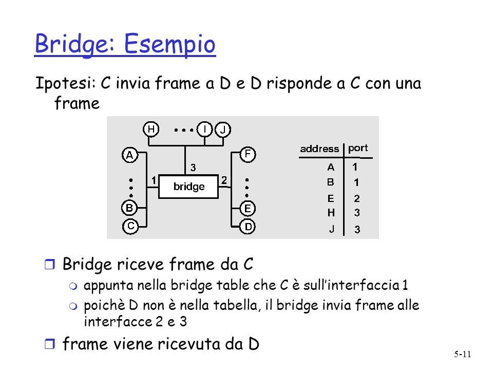 5-11 Bridge: Esempio Ipotesi: C invia frame a D e D risponde a C con una frame r Bridge riceve frame da C m appunta nella bridge table che C è sullinterfaccia 1 m poichè D non è nella tabella, il bridge invia frame alle interfacce 2 e 3 r frame viene ricevuta da D