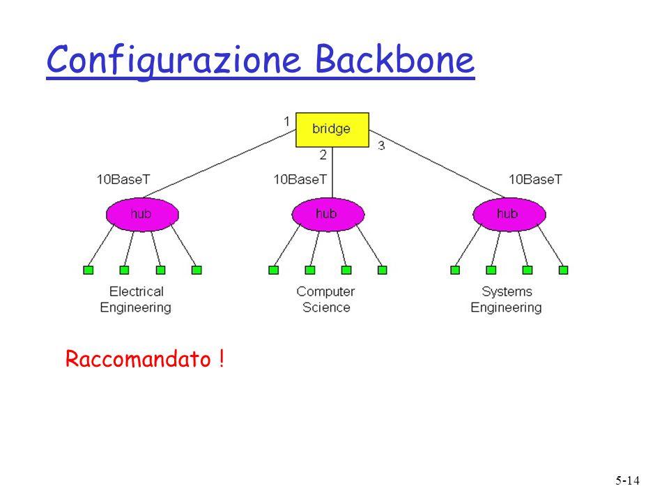 5-14 Configurazione Backbone Raccomandato !