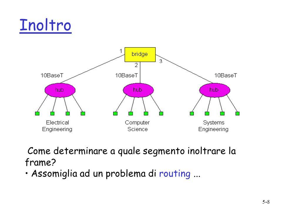 5-8 Inoltro Come determinare a quale segmento inoltrare la frame? Assomiglia ad un problema di routing...