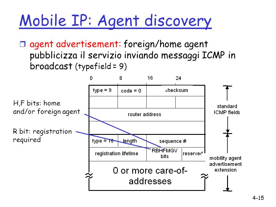 4-15 Mobile IP: Agent discovery r agent advertisement: foreign/home agent pubblicizza il servizio inviando messaggi ICMP in broadcast (typefield = 9) R bit: registration required H,F bits: home and/or foreign agent