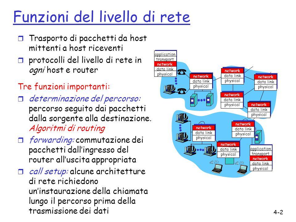 4-3 Modello di servizio della rete D: Quale modello di servizio per il canale che trasporta i pacchetti dalla sorgente alla destinazione.