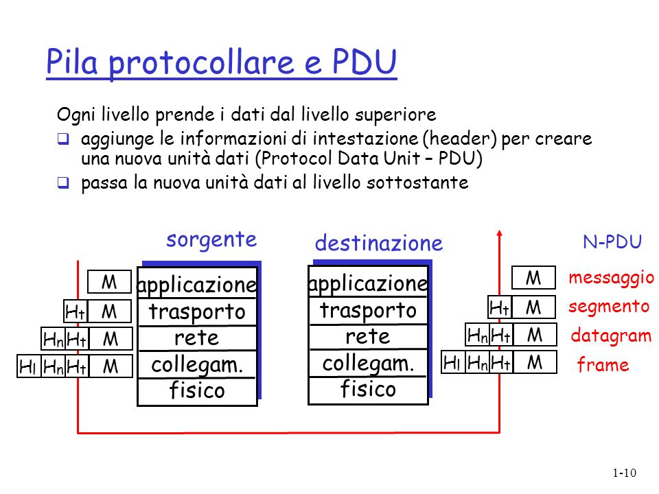 1-10 Pila protocollare e PDU Ogni livello prende i dati dal livello superiore aggiunge le informazioni di intestazione (header) per creare una nuova unità dati (Protocol Data Unit – PDU) passa la nuova unità dati al livello sottostante applicazione trasporto rete collegam.