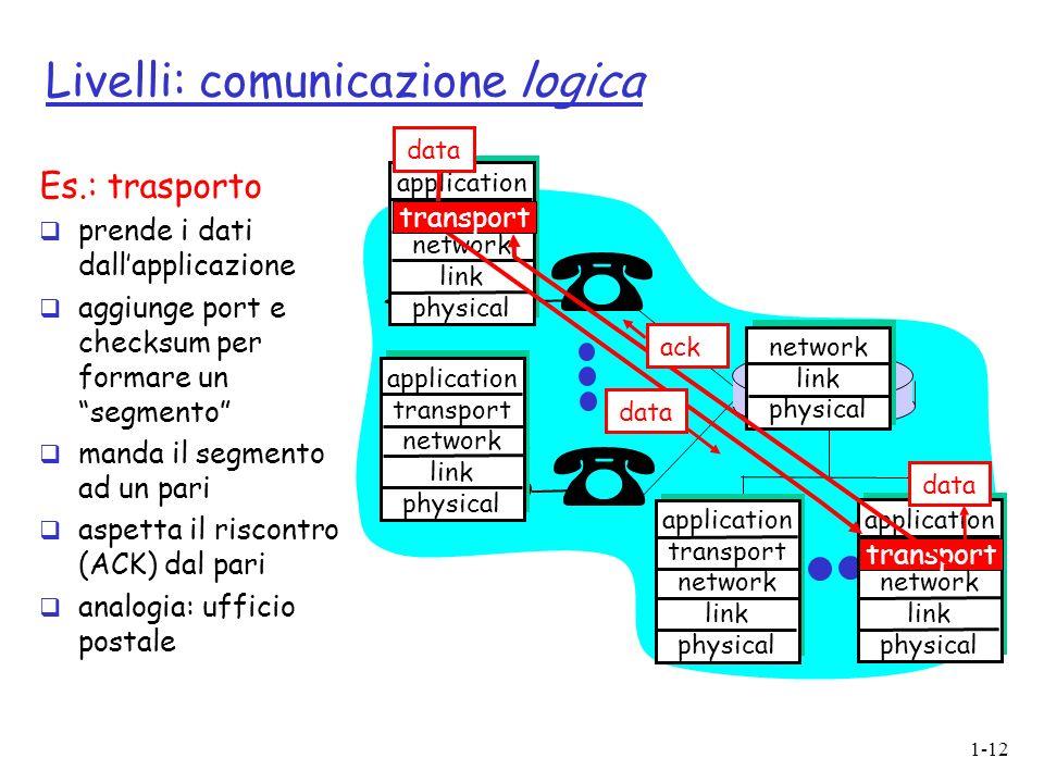 1-12 Livelli: comunicazione logica application transport network link physical application transport network link physical application transport netwo