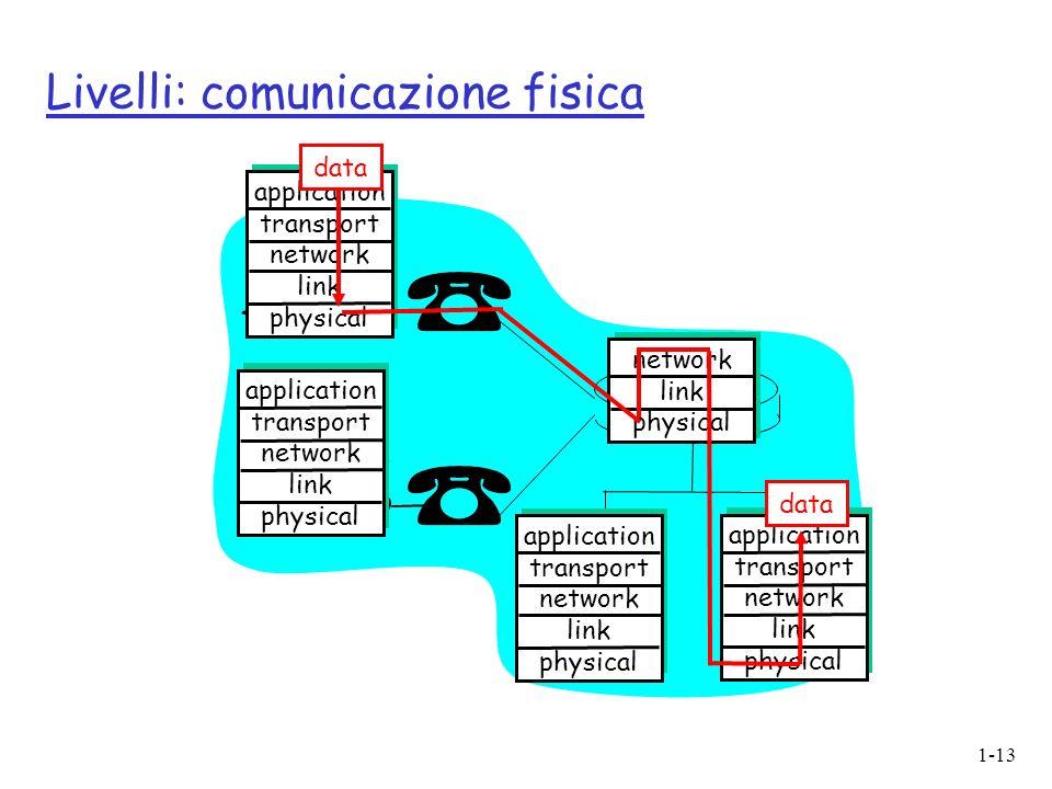 1-13 Livelli: comunicazione fisica application transport network link physical application transport network link physical application transport netwo
