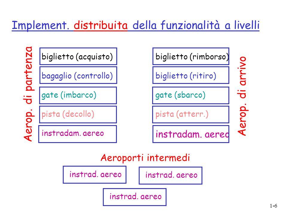 1-6 Implement. distribuita della funzionalità a livelli biglietto (acquisto) bagaglio (controllo) gate (imbarco) pista (decollo) instradam. aereo bigl