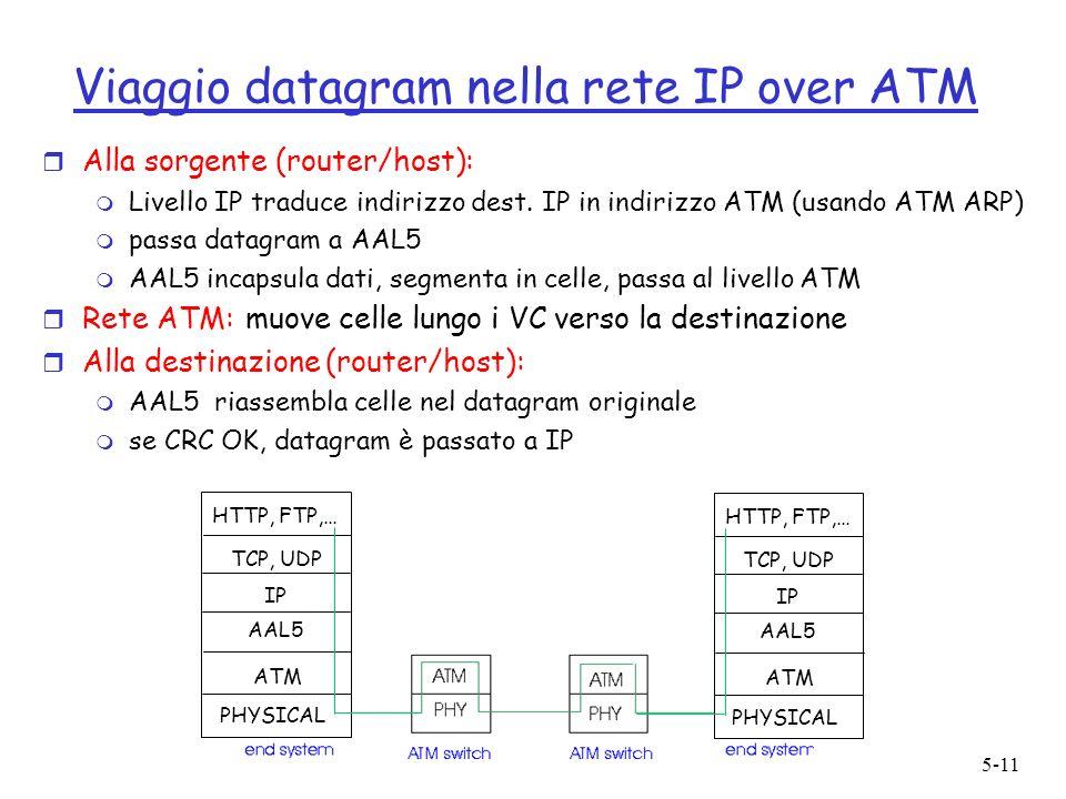 5-11 Viaggio datagram nella rete IP over ATM r Alla sorgente (router/host): m Livello IP traduce indirizzo dest.