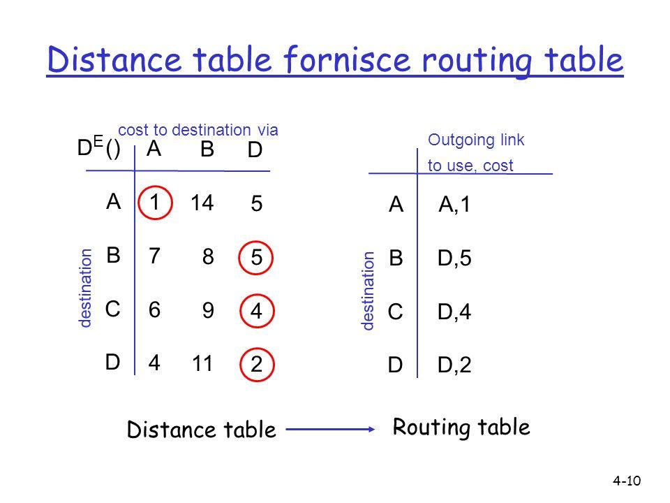 4-10 Distance table fornisce routing table D () A B C D A1764A1764 B 14 8 9 11 D5542D5542 E cost to destination via destination ABCD ABCD A,1 D,5 D,4