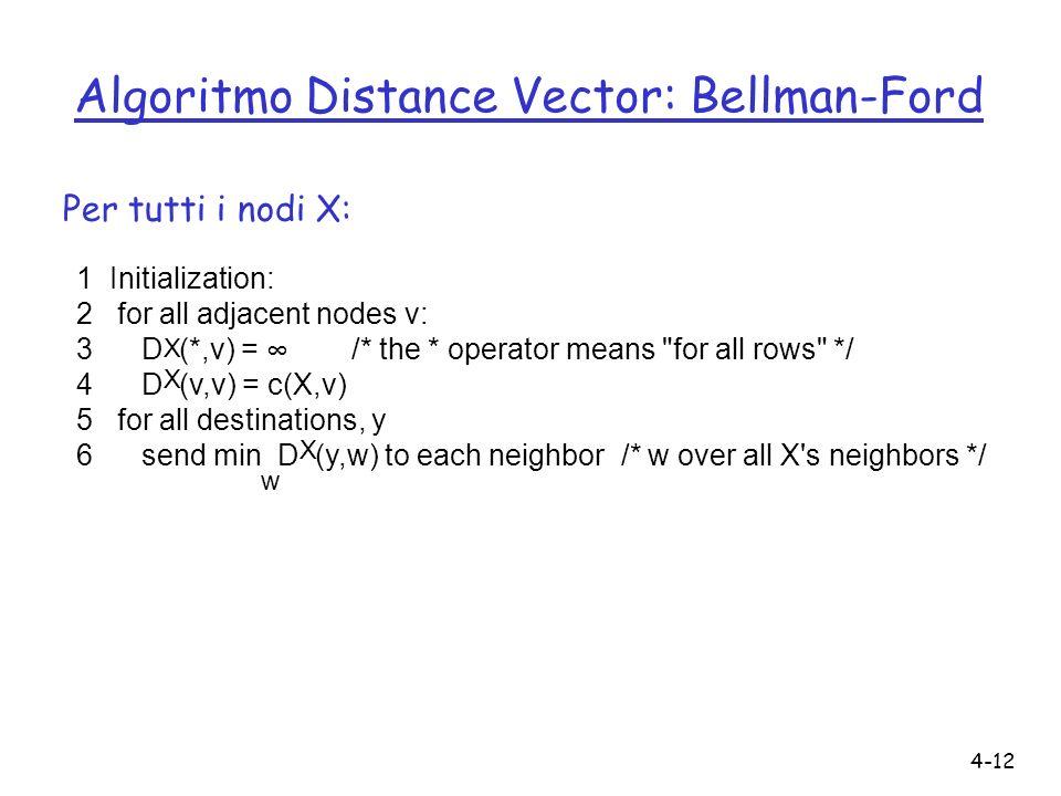 4-12 Algoritmo Distance Vector: Bellman-Ford 1 Initialization: 2 for all adjacent nodes v: 3 D (*,v) = /* the * operator means