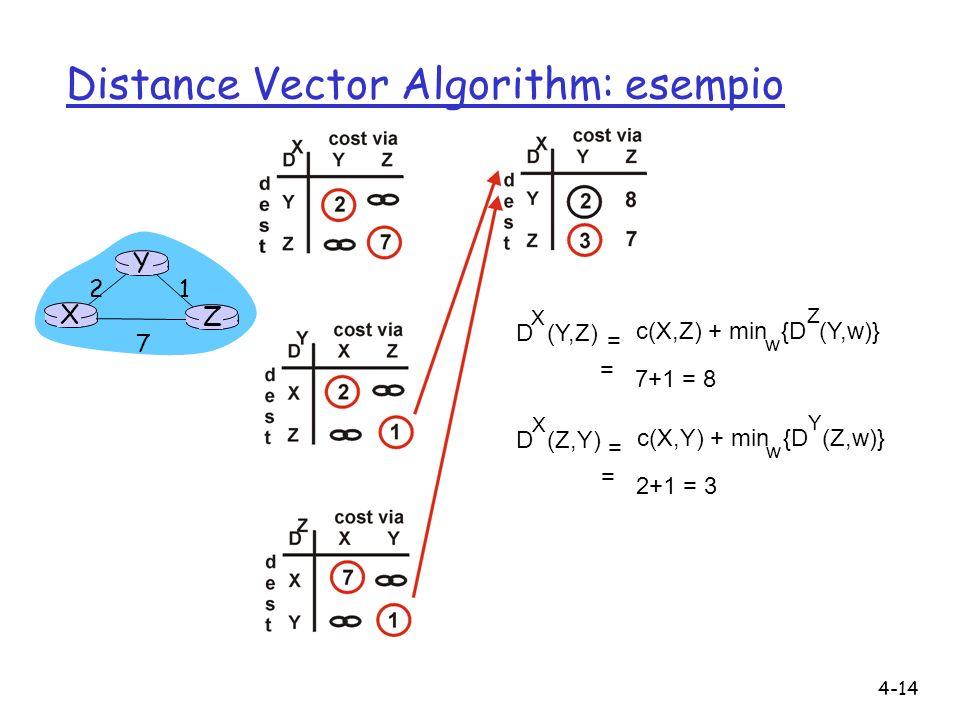 4-14 Distance Vector Algorithm: esempio X Z 1 2 7 Y D (Y,Z) X c(X,Z) + min {D (Y,w)} w = = 7+1 = 8 Z D (Z,Y) X c(X,Y) + min {D (Z,w)} w = = 2+1 = 3 Y