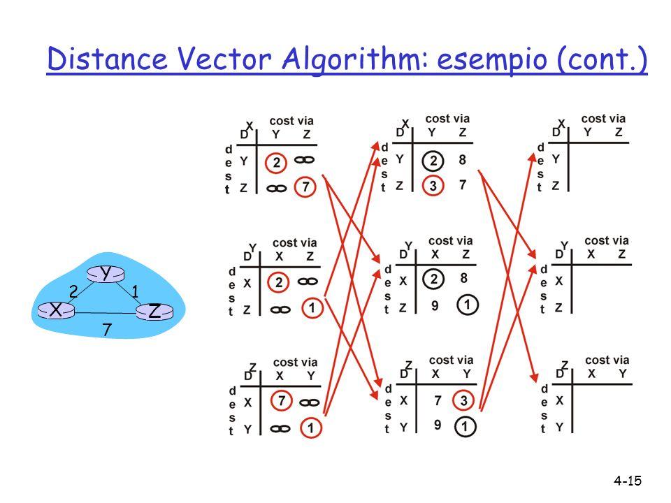4-15 Distance Vector Algorithm: esempio (cont.) X Z 1 2 7 Y