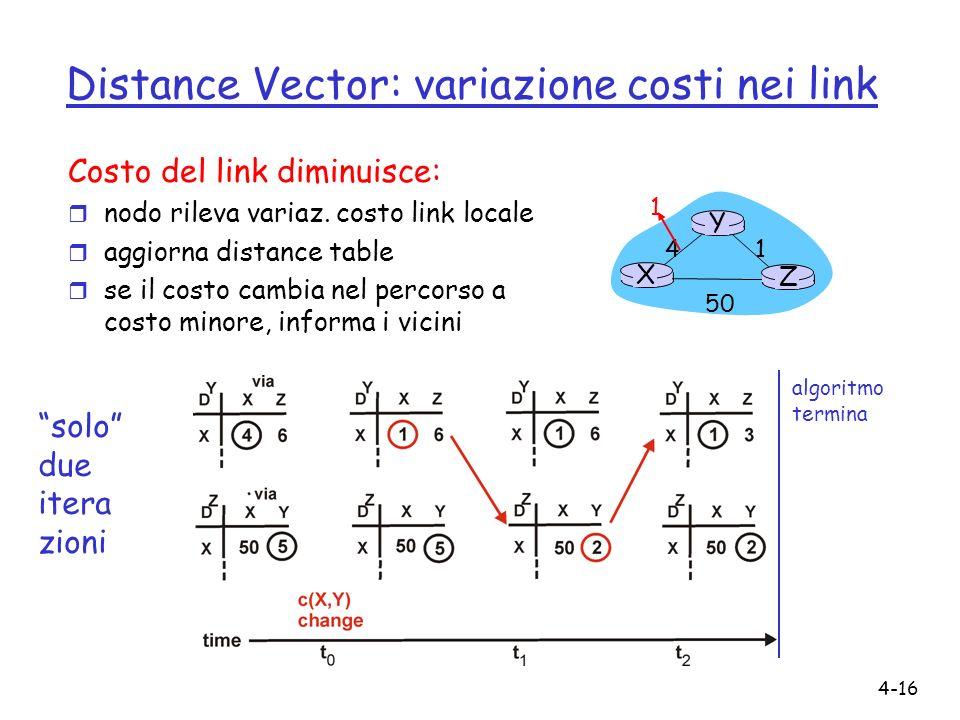 4-16 Distance Vector: variazione costi nei link Costo del link diminuisce: r nodo rileva variaz. costo link locale r aggiorna distance table r se il c