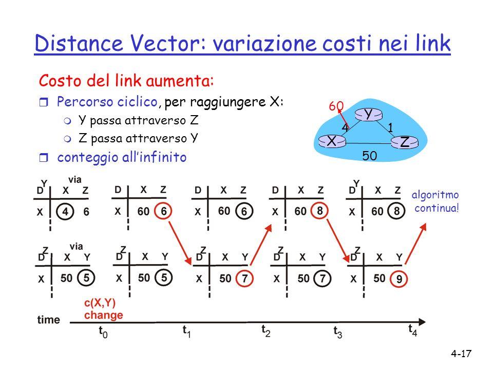 4-17 Distance Vector: variazione costi nei link Costo del link aumenta: r Percorso ciclico, per raggiungere X: m Y passa attraverso Z m Z passa attrav