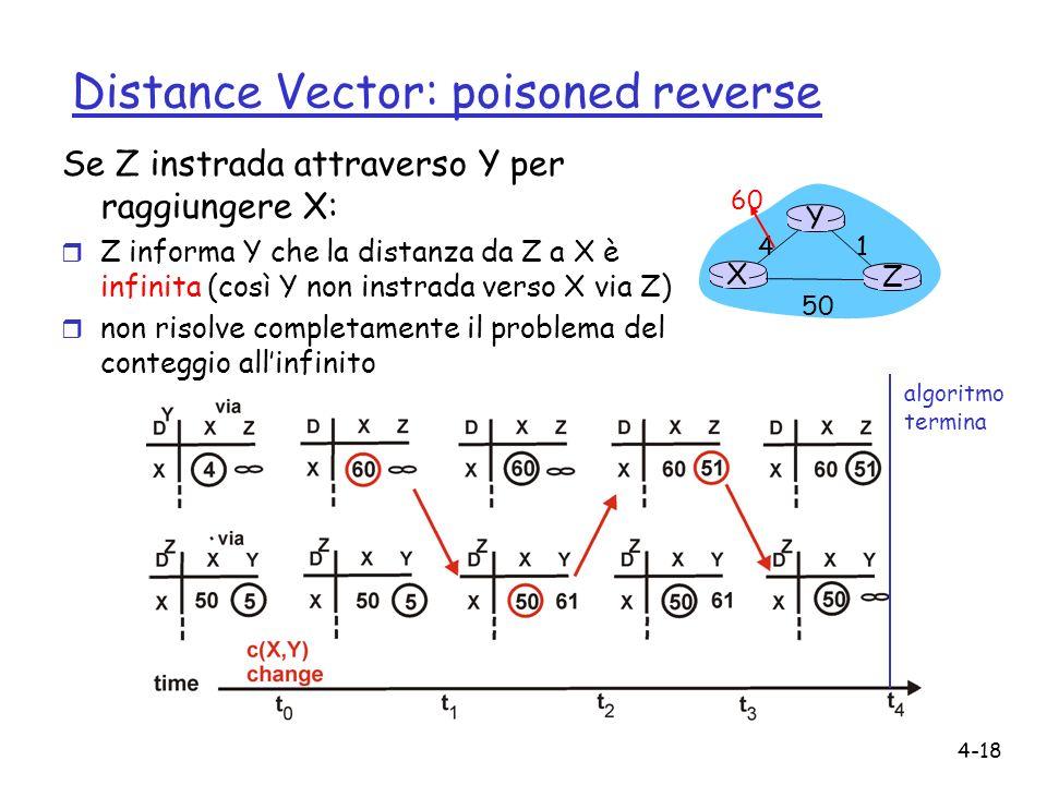 4-18 Distance Vector: poisoned reverse Se Z instrada attraverso Y per raggiungere X: r Z informa Y che la distanza da Z a X è infinita (così Y non ins
