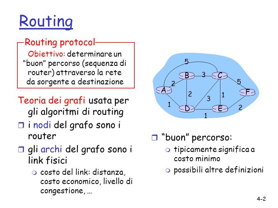 4-2 Routing Teoria dei grafi usata per gli algoritmi di routing r i nodi del grafo sono i router r gli archi del grafo sono i link fisici m costo del