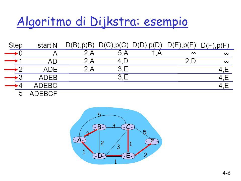 4-6 Algoritmo di Dijkstra: esempio Step 0 1 2 3 4 5 start N A AD ADE ADEB ADEBC ADEBCF D(B),p(B) 2,A D(C),p(C) 5,A 4,D 3,E D(D),p(D) 1,A D(E),p(E) 2,D