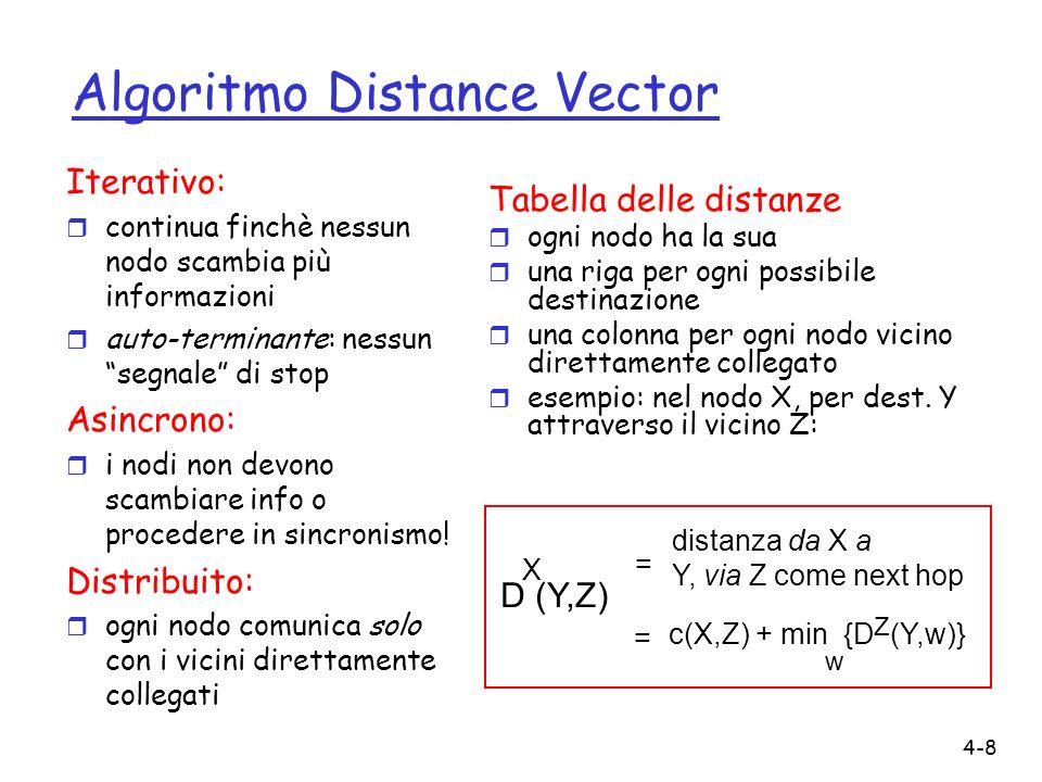 4-8 Algoritmo Distance Vector Iterativo: r continua finchè nessun nodo scambia più informazioni r auto-terminante: nessun segnale di stop Asincrono: r