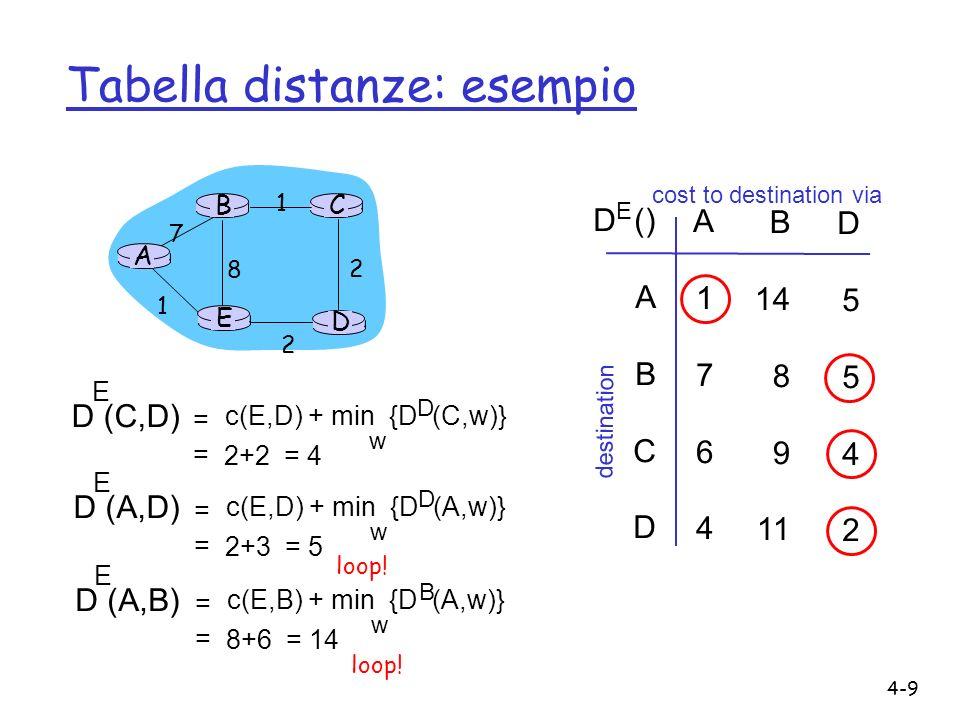 4-9 Tabella distanze: esempio A E D CB 7 8 1 2 1 2 D () A B C D A1764A1764 B 14 8 9 11 D5542D5542 E cost to destination via destination D (C,D) E c(E,