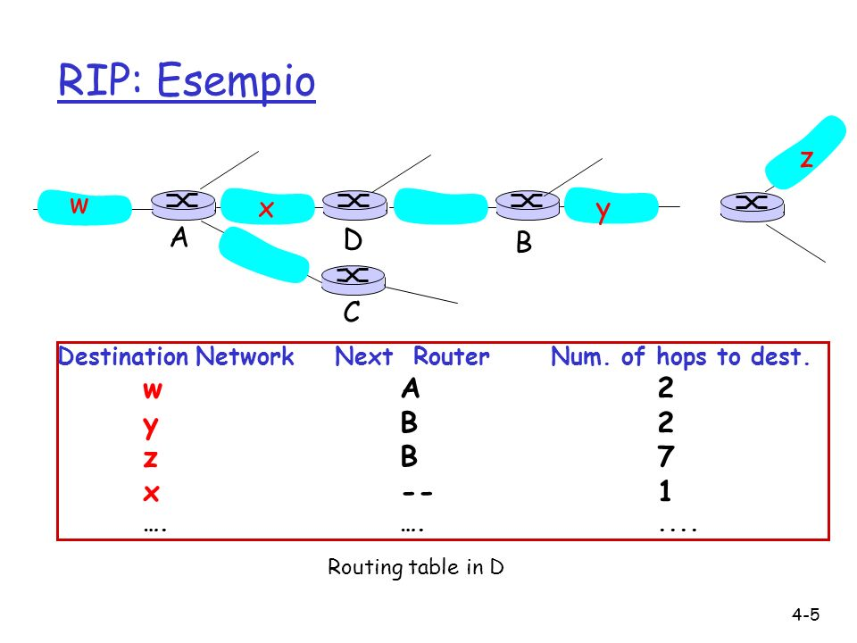 4-5 RIP: Esempio Destination Network Next Router Num.