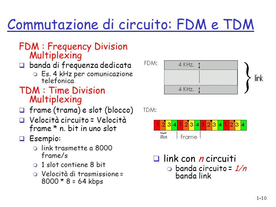 1-10 FDM : Frequency Division Multiplexing banda di frequenza dedicata m Es. 4 kHz per comunicazione telefonica TDM : Time Division Multiplexing frame