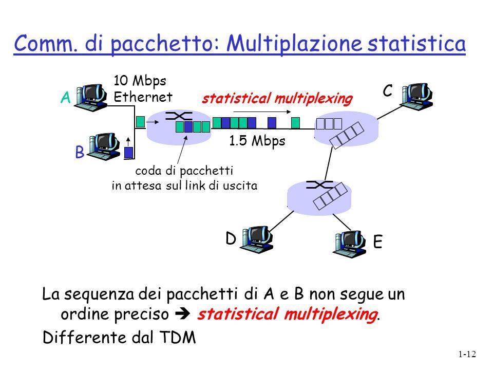 1-12 A B C 10 Mbps Ethernet 1.5 Mbps D E statistical multiplexing coda di pacchetti in attesa sul link di uscita Comm. di pacchetto: Multiplazione sta