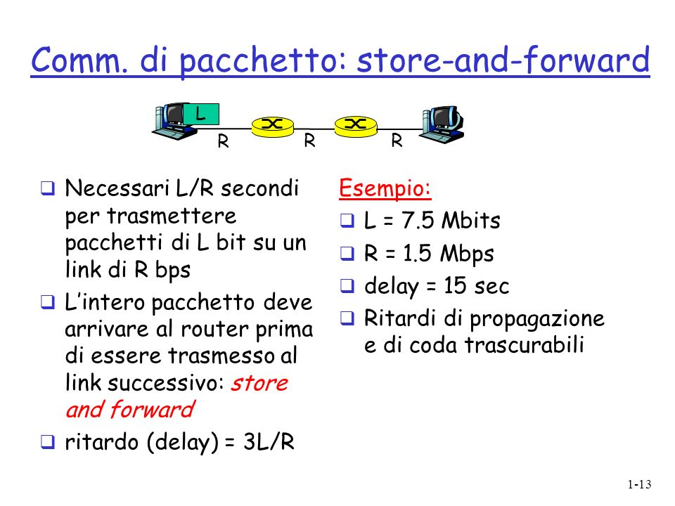 1-13 Comm. di pacchetto: store-and-forward Necessari L/R secondi per trasmettere pacchetti di L bit su un link di R bps Lintero pacchetto deve arrivar