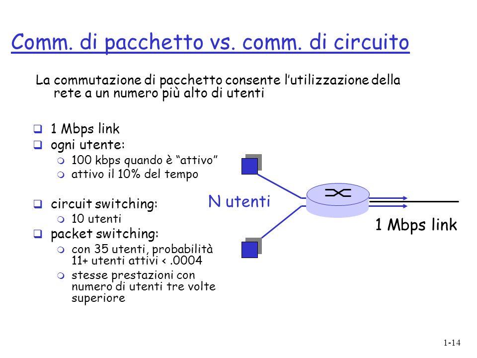 1-14 Comm. di pacchetto vs. comm. di circuito 1 Mbps link ogni utente: m 100 kbps quando è attivo m attivo il 10% del tempo circuit switching: m 10 ut