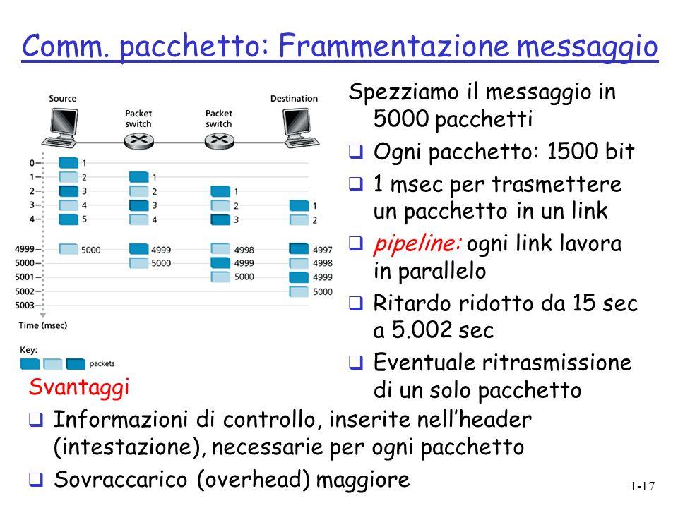 1-17 Comm. pacchetto: Frammentazione messaggio Spezziamo il messaggio in 5000 pacchetti Ogni pacchetto: 1500 bit 1 msec per trasmettere un pacchetto i
