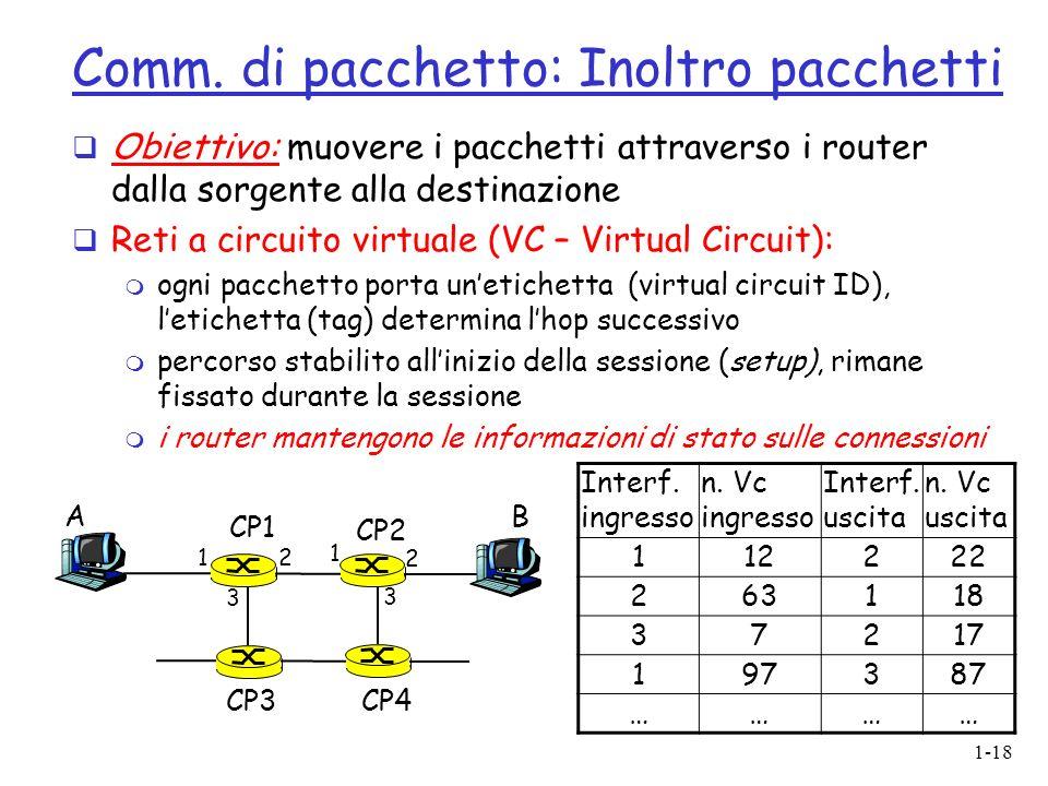 1-18 Comm. di pacchetto: Inoltro pacchetti Obiettivo: muovere i pacchetti attraverso i router dalla sorgente alla destinazione Reti a circuito virtual
