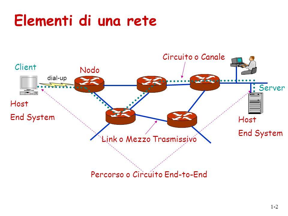 1-2 Elementi di una rete dial-up Nodo Host End System Client Server Host End System Link o Mezzo Trasmissivo Circuito o Canale Percorso o Circuito End