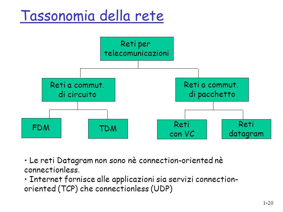 1-20 Tassonomia della rete Reti per telecomunicazioni Reti a commut. di circuito FDM TDM Reti a commut. di pacchetto Reti con VC Reti datagram Le reti