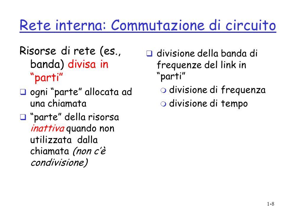 1-8 Risorse di rete (es., banda) divisa in parti ogni parte allocata ad una chiamata parte della risorsa inattiva quando non utilizzata dalla chiamata