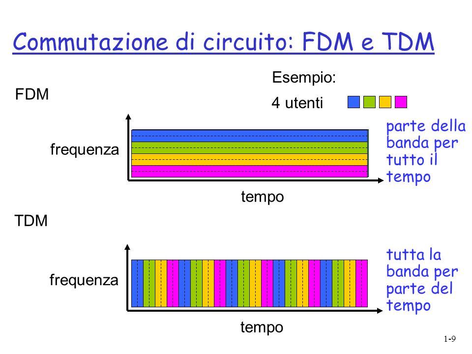 1-9 Commutazione di circuito: FDM e TDM FDM frequenza tempo TDM frequenza tempo 4 utenti Esempio: parte della banda per tutto il tempo tutta la banda