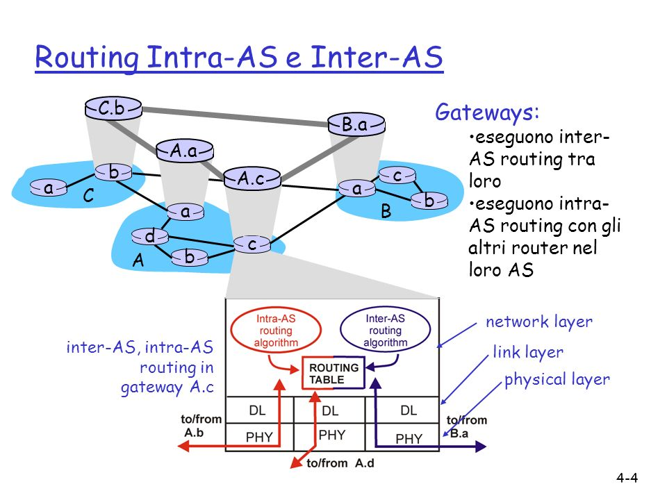 4-4 Routing Intra-AS e Inter-AS Gateways: eseguono inter- AS routing tra loro eseguono intra- AS routing con gli altri router nel loro AS inter-AS, intra-AS routing in gateway A.c network layer link layer physical layer a b b a a C A B d A.a A.c C.b B.a c b c