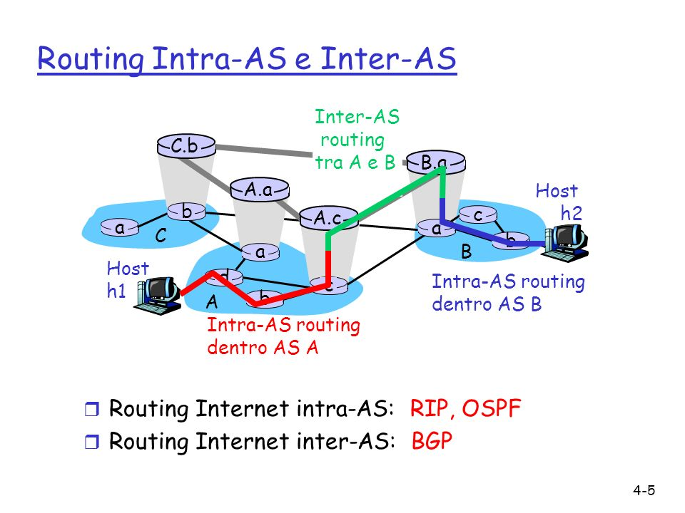 4-5 Routing Intra-AS e Inter-AS Host h2 a b b a a C A B d c A.a A.c C.b B.a c b Host h1 Intra-AS routing dentro AS A Inter-AS routing tra A e B Intra-AS routing dentro AS B r Routing Internet intra-AS: RIP, OSPF r Routing Internet inter-AS: BGP