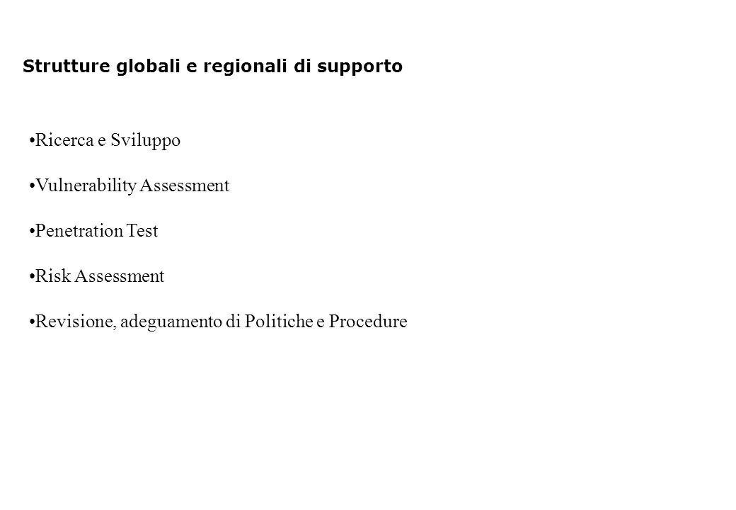 Strutture globali e regionali di supporto Ricerca e Sviluppo Vulnerability Assessment Penetration Test Risk Assessment Revisione, adeguamento di Politiche e Procedure