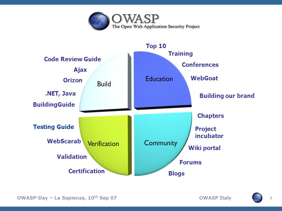 OWASP-Day – La Sapienza, 10 th Sep 07 OWASP Italy 3 Training Code Review Guide Testing Guide Project incubator Wiki portal Forums Blogs Top 10 Confere