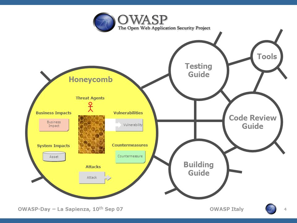 OWASP-Day – La Sapienza, 10 th Sep 07 OWASP Italy 4 Vulnerability Vulnerabilities Attack Attacks Threat Agents Business Impacts Business Impact Busine
