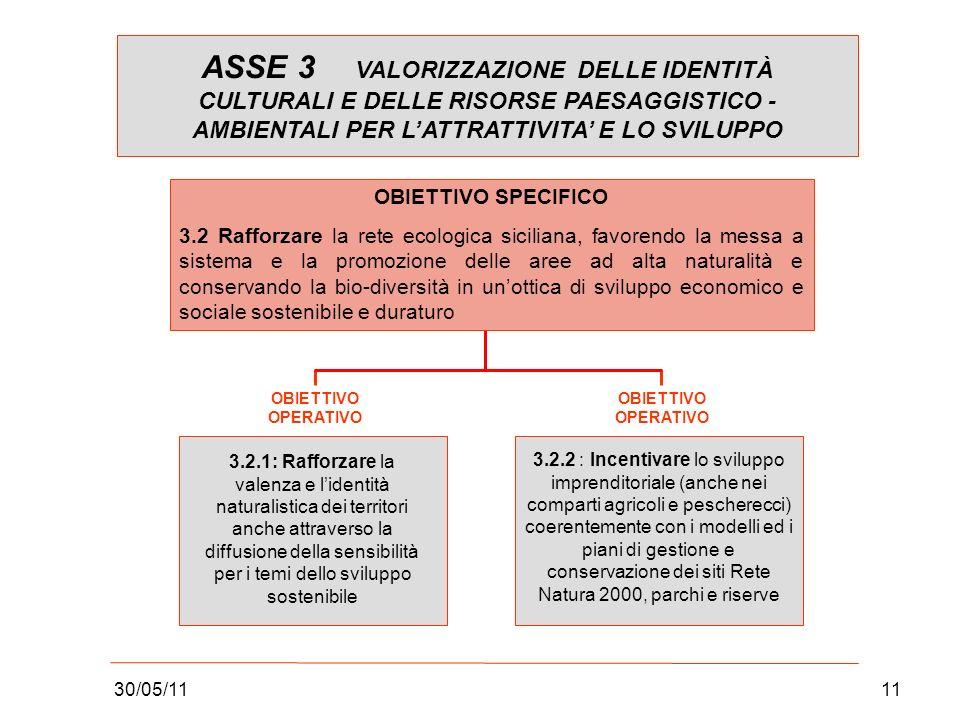 30/05/1111 OBIETTIVO SPECIFICO 3.2 Rafforzare la rete ecologica siciliana, favorendo la messa a sistema e la promozione delle aree ad alta naturalità e conservando la bio-diversità in unottica di sviluppo economico e sociale sostenibile e duraturo 3.2.1: Rafforzare la valenza e lidentità naturalistica dei territori anche attraverso la diffusione della sensibilità per i temi dello sviluppo sostenibile OBIETTIVO OPERATIVO 3.2.2 : Incentivare lo sviluppo imprenditoriale (anche nei comparti agricoli e pescherecci) coerentemente con i modelli ed i piani di gestione e conservazione dei siti Rete Natura 2000, parchi e riserve ASSE 3 VALORIZZAZIONE DELLE IDENTITÀ CULTURALI E DELLE RISORSE PAESAGGISTICO - AMBIENTALI PER LATTRATTIVITA E LO SVILUPPO