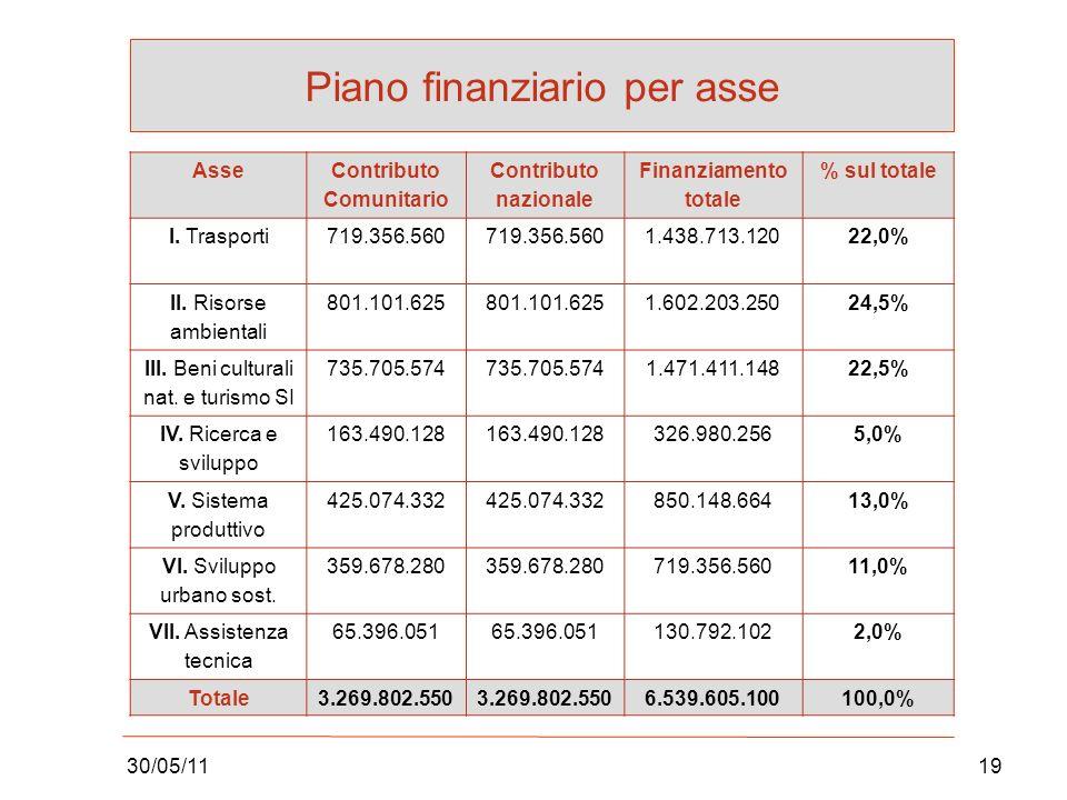 30/05/1119 Piano finanziario per asse AsseContributo Comunitario Contributo nazionale Finanziamento totale % sul totale I.